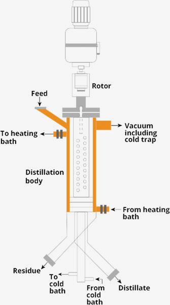 Short Path Vacuum Distillation diagram